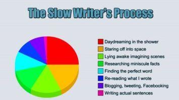 writer pie chart